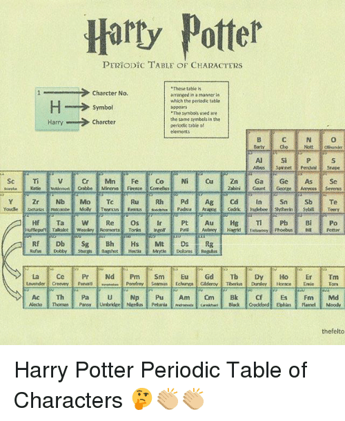 Periodic table periodic table of elements quiz sporcle periodic this page contains all information about element abbreviations quiz sporcle urtaz Image collections