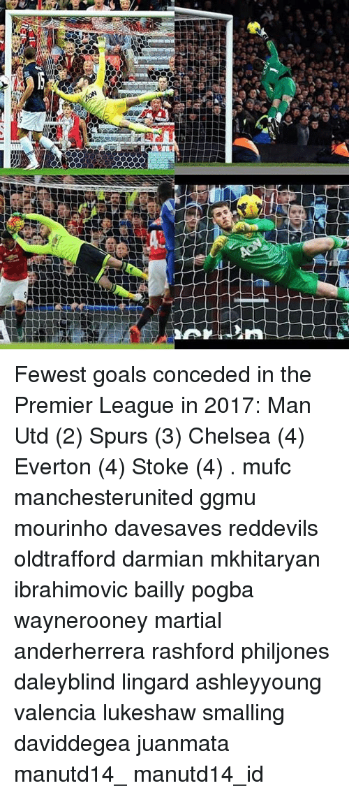 "Everton, Memes, and Spurs: 卿駒E 170,""4:7  sli Fewest goals conceded in the Premier League in 2017: Man Utd (2) Spurs (3) Chelsea (4) Everton (4) Stoke (4) . mufc manchesterunited ggmu mourinho davesaves reddevils oldtrafford darmian mkhitaryan ibrahimovic bailly pogba waynerooney martial anderherrera rashford philjones daleyblind lingard ashleyyoung valencia lukeshaw smalling daviddegea juanmata manutd14_ manutd14_id"