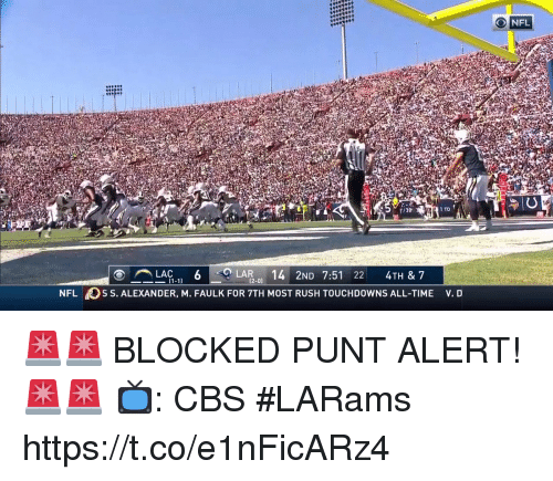 Memes, Nfl, and Cbs: 1/39  1 TD  LAC 6 LAR ND 7:51 22 4TH & 7  (2-0)  NFL S S. ALEXANDER, M. FAULK FOR 7TH MOST RUSH TOUCHDOWNS ALL-TIME v. D 🚨🚨 BLOCKED PUNT ALERT! 🚨🚨  📺: CBS #LARams https://t.co/e1nFicARz4