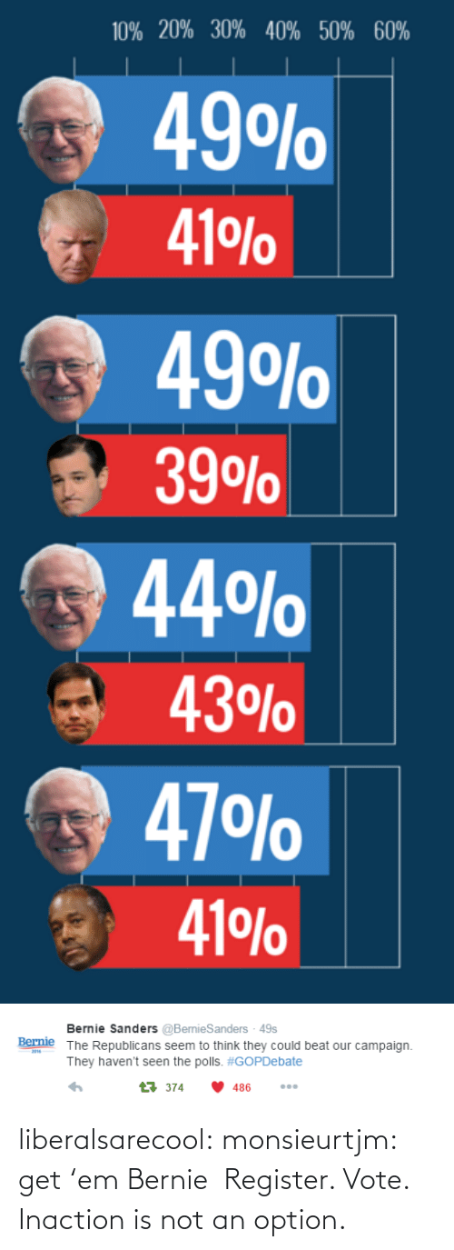 The Polls: 10% 20% 30% 40% 50% 60%  49O%  41 %  49O%  39O%  44%  43%  47 O%  41 %0   Bernie Sanders @BernieSanders - 49s  The Republicans seem to think they could beat our campaign  Bernie  201  They haven't seen the polls. #GOPDebate  t374  486 liberalsarecool:  monsieurtjm:  get 'em Bernie   Register. Vote. Inaction is not an option.