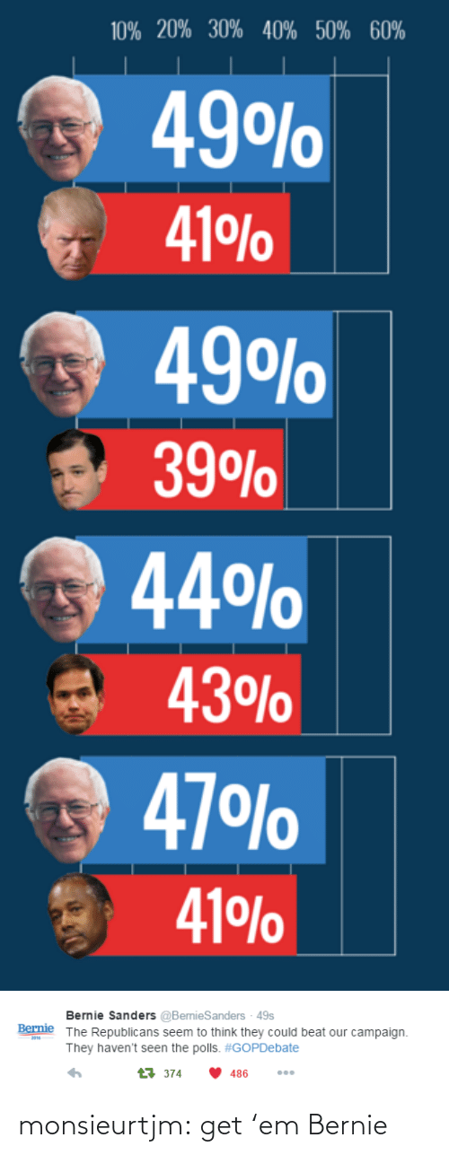 The Polls: 10% 20% 30% 40% 50% 60%  49O%  41 %  49O%  39O%  44%  43%  47 O%  41 %0   Bernie Sanders @BernieSanders - 49s  The Republicans seem to think they could beat our campaign  Bernie  201  They haven't seen the polls. #GOPDebate  t374  486 monsieurtjm:  get 'em Bernie