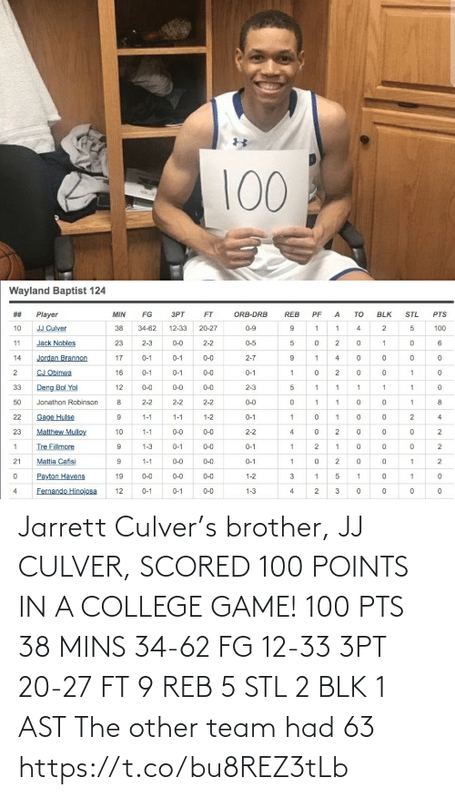 College, Memes, and Game: 100  Wayland Baptist 124  STL  REB  Player  MIN  FG  ЗРТ  FT  ORB-DRB  PF  TO  BLK  PTS  JJ Culver  38  20-27  10  34-62  12-33  0-9  4  100  Jack Nobles  11  23  2-3  0-0  2-2  0-5  Jordan Brannon  17  0-0  2-7  14  0-1  0-1  4  CJ Obinwa  16  2  0-1  0-1  0-0  0-1  2  Deng Bol Yol  33  12  0-0  0-0  0-0  2-3  50  Jonathon Robinson  2-2  2-2  2-2  0-0  Gage Hulse  22  9.  1-1  1-1  1-2  0-1  4  Matthew Mulloy  23  10  1-1  0-0  0-0  2-2  4  2  Tre Fillmore  1-3  0-1  0-0  0-1  Mattia Cafisi  9.  21  1-1  0-0  0-0  0-1  2  Payton Havens  19  0-0  0-0  0-0  1-2  3  Fernando Hinojosa  12  0-0  0-1  0-1  1-3  4  3 Jarrett Culver's brother, JJ CULVER, SCORED 100 POINTS IN A COLLEGE GAME!   100 PTS 38 MINS 34-62 FG 12-33 3PT 20-27 FT 9 REB 5 STL 2 BLK 1 AST  The other team had 63 https://t.co/bu8REZ3tLb