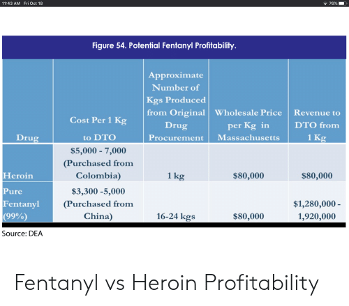Heroin, China, and Colombia: 11:43 AM Fri Oct 18  76%  Figure 54. Potential Fentanyl Profitability.  Approximate  Number of  Kgs Produced  from Original Wholesale Price  Drug  Revenue to  Cost Per 1 Kg  per Kg in  Massachusetts  DTO from  1 Kg  Drug  to DTO  Procurement  $5,000 7,000  (Purchased from  Colombia)  Heroin  1 kg  $80,000  $80,000  Pure  $3,300 -5,000  Fentanyl  (99%)  (Purchased from  China)  $1,280,000-  16-24 kgs  $80,000  1,920,000  Source: DEA Fentanyl vs Heroin Profitability
