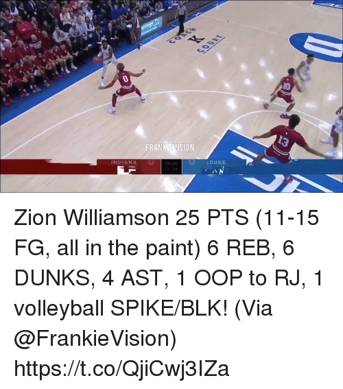 oop: 13  FRANK EVISION  DUKE  INDIANA Zion Williamson 25 PTS (11-15 FG, all in the paint) 6 REB, 6 DUNKS, 4 AST, 1 OOP to RJ, 1 volleyball SPIKE/BLK!   (Via @FrankieVision)  https://t.co/QjiCwj3IZa