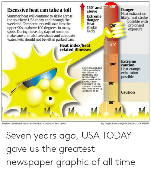 toll: 130  Excessive heat can take a toll  Summer heat will continue to sizzle across  the southern USA today and through the  weekend. Temperatures will soar into the  upper 90s to above 100 degrees in many  spots. During these dog days of summer,  make sure animals have shade and adequate  water. Pets should not be left in parked cars.  130° and  above  Extreme  danger  Heat  stroke  likely  Danger  Heat exhaustion  likely, heat stroke  possible with  prolonged  exposure  110  Heat index/heat  related illnesses  Extreme  100 caution  Note: Heat index  values combine  the effects of  humidity and  temperature  Heat cramps  exhaustion  possible  measured in the  hade. Direct  exposure to the  90  sun can increase  the heat index by  as much as 15  Caution  80°  Sources: National Weather Service: American Red Cross  By Doyle Rice and Julie Snider, USA TODAY Seven years ago, USA TODAY gave us the greatest newspaper graphic of all time