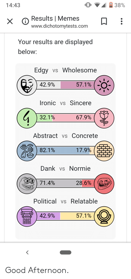 Dank, Ironic, and Memes: 14:43  38%  Results   Memes  X  www.dichotomytests.com  Your results are displayed  below:  Edgy vs Wholesome  57.1%  42.9%  Ironic vs Sincere  32.1%  67.9%  Abstract vs Concrete  82.1%  17.9%  Dank vs Normie  71.4%  28.6%  Political vs Relatable  57.1%  42.9% Good Afternoon.