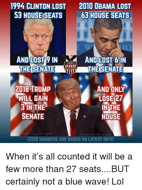 Lol, Memes, and Obama: 1994 CLINTON LOST 2010 OBAMA LOST  53 HOUSE SEATS63 HOUSE SEATS  ANDILOS19 IN  AND LOST bIN  THE SENATETESENATE  AND ONLY  LOSE 27  IN THE  HOUSE  2018 TRUMP  WILL GAIN  3 IN THE  SENATE  racebook.com/Jingoist  On Twitter The Ji  (2018 NUMBERS ARE BASED ON LATEST INFO) When it's all counted it will be a few more than 27 seats....BUT certainly not a blue wave!  Lol