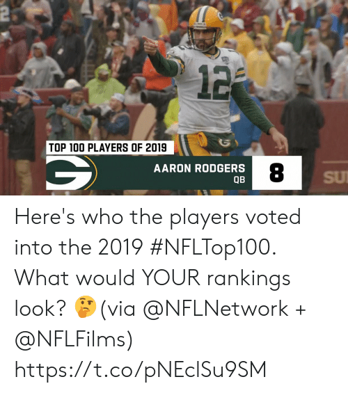 rankings: 2  12  TOP 100 PLAYERS OF 2019  AARON RODGERS  SU  QB Here's who the players voted into the 2019 #NFLTop100.  What would YOUR rankings look? 🤔(via @NFLNetwork + @NFLFilms) https://t.co/pNEclSu9SM
