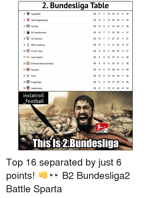 7/11, Football, and Memes: 2, Bundesliga Table  4  Ingolstadt  28 11 7 10 40 31 9 40  5 Jahn Regensburg  28 12 4 12 45 42 3 40  Arminia  28 10 9 9 44 42 2 39  SV Sandhausen  28 10 7 11 32 28 4 37  ViL Bochum  28 10 7 11 27 31 -4 37  9MSV Duisburg  10  11Union Berlin  12Eintracht Braunschweig  13Dynamo  28 10 7 11 41 50 937  FC St. Pauli  28 9 10 9 29 40 11 37  28 9 9 10 47 41 6 36  28 8 12 8 33 31 2 36  28 10 6 12 39 44 -5 36  14  Fürth  28 10 6 12 32 39 7 36  15 Erzgebirge  28 9 9 10 31 40 9 36  16  Heidenheim  28 9 7 12 41 49 -8 34  instatroll  Football  BUNDESLIGA  This Is-2.Bundesliga Top 16 separated by just 6 points! 👊👀 B2 Bundesliga2 Battle Sparta