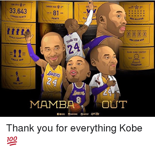 Allstar: 2016 3  CAREER HGH 2  33.643  81  CAREER POINTS  POINTS  NBA ALLSTAR  CHAMPION  NKYOU  NGA STAR MVP  SLAM DUNK CONTEST  2010  FINALS MNP  CHAMPION  LAYERS  24  NBA  MAMBA  OUT Thank you for everything Kobe💯