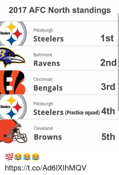 Cincinnati Bengals: 2017 AFC North standings  Pittsburgh  Steelers  Steelers  1st  2nd  3rd  Steelers (Practice squad) 4th  5th  Baltimore  Ravens  Cincinnati  Bengals  Pittsburgh  Steelers  Cleveland  Browns 💯😂😂😂 https://t.co/Ad6lXIhMQV