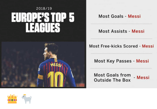 leagues: 2018/19  EUROPE'S TOP 5  LEAGUES  Most Goals Messi  Most Assists Messi  Most Free-kicks Scored Messi  Most Key Passes - Messi  MESSI  Most Goals from  Outside The Box Mess 👑 🐐