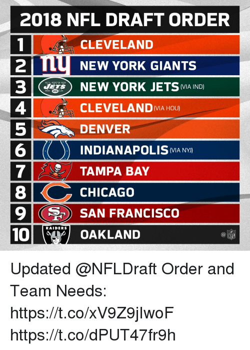 Chicago, Memes, and New York: 2018 NFL DRAFT ORDER  1 CLEVELAND  2  NEW YORK GIANTS  NEW YORK JETS  (MIA IND  4 CLEVELANDMA HOU  5DENVER  6  7TAMPA BAY  8  9 SAN FRANCISCO  10  INDIANAPOLIS MA NYJ  CHICAGO  RAIDERS  OAKLAND  NFL Updated @NFLDraft Order and Team Needs: https://t.co/xV9Z9jIwoF https://t.co/dPUT47fr9h