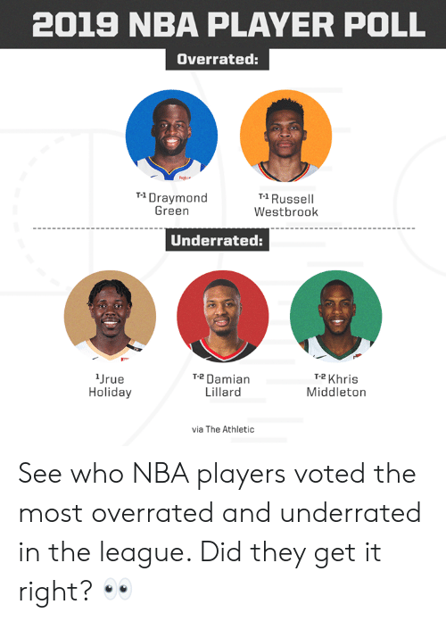 Draymond Green, Khris Middleton, and Memes: 2019 NBA PLAYER POLL  Overrated:  T1 Draymond  Green  T-1 Russell  Westbrook  Underrated:  Jrue  Holiday  T-2Damian  Lillard  T-2 Khris  Middleton  via The Athletic See who NBA players voted the most overrated and underrated in the league.   Did they get it right? 👀