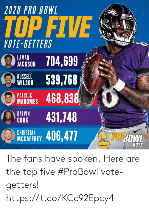 Verizon: 2020 PRO BOWL  RAYENS  RAVENS  TOP FIVE  VOTE-GETTERS  LAMAR  JACKSON 704,699  WILSON 539,768  468,838  RUSSELL  But  PATRICK  MAHOMES  DALVIN  COOK  431,748  CHRISTIAN  PRI:OWLD  NCCAFFREY 406,477  PRO BOWL  VOTE  preserted by  verizon The fans have spoken.  Here are the top five #ProBowl vote-getters! https://t.co/KCc92Epcy4
