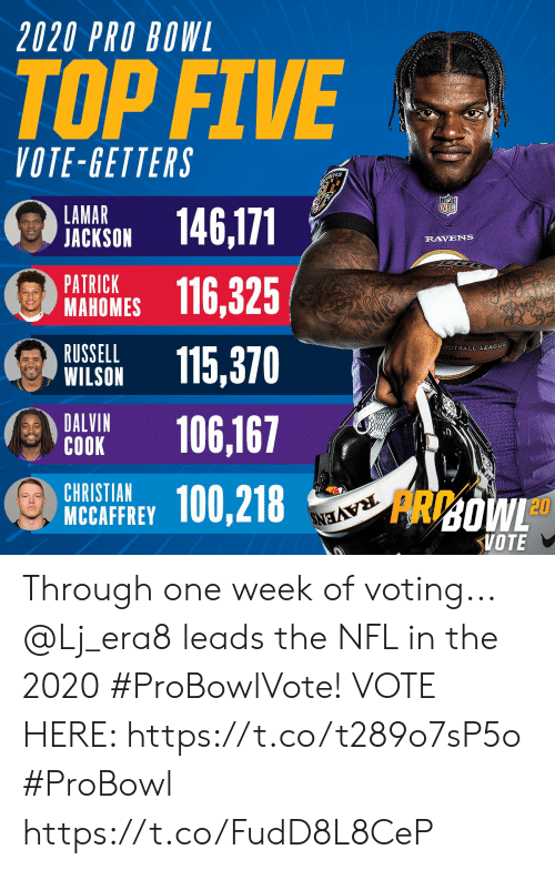 Memes, Nfl, and Russell Wilson: 2020 PRO BOWL  TOP FIVE  VOTE-GETTERS  ENS  LAMAR  JACKSON  146,171  RAVENS  PATRICK  МАНОMES  116,325  RUSSELL  WILSON  SOTBALL LEAGUE  115,370  DALVIN  СОOK  106,167  CHRISTIAN  MCCAFFREY  100,218  RAVENS  FRDOWL  VOTE Through one week of voting... @Lj_era8 leads the NFL in the 2020 #ProBowlVote!  VOTE HERE: https://t.co/t289o7sP5o #ProBowl https://t.co/FudD8L8CeP