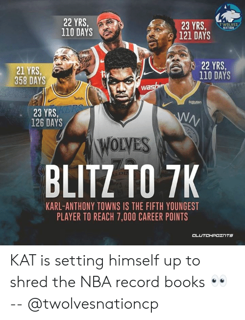 Karl-Anthony Towns: 22 YRS,  110 DAYS  23 YRS,  TWOLVES  NATION  121 DAYS  22 YRS.  21 YRS,  358 DAYS  110 DAYS  was  wish  Rokuten  23 YRS,  126 DAYS  WOLVES  BLITZ TO 7K  KARL-ANTHONY TOWNS IS THE FIFTH YOUNGEST  PLAYER TO REACH 7,000 CAREER POINTS  OL KAT is setting himself up to shred the NBA record books 👀 -- @twolvesnationcp