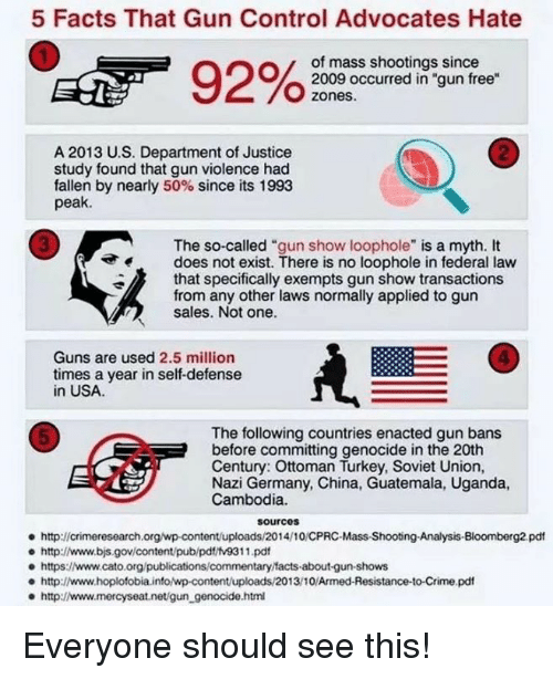 """Crime, Facts, and Guns: 5 Facts That Gun Control Advocates Hate  of mass shootings since  2009 occurred in """"gun free  zones.  2  A 2013 U.S. Department of Justice  study found that gun violence had  fallen by nearly 50% since its 1993  peak.  3  The so-called """"gun show loophole"""" is a myth. It  does not exist. There is no loophole in federal law  that specifically exempts gun show transactions  from any other laws normally applied to gun  sales. Not one.  4  Guns are used 2.5 million  times a year in self-defense  in USA  The following countries enacted gun bans  before committing genocide in the 20th  Century: Ottoman Turkey, Soviet Union,  Nazi Germany, China, Guatemala, Uganda,  Cambodia.  5  sourcos  http://crimeresearch.org/wp-content/uploads/2014/10/CPRC-Mass-Shootng-Analysis-Bloomberg2 pdt  e http://www.bjs.gov/content/pub/pdt/tv9311.pd  e https:www.cato.org/publications/commentary facts-about-gun-shows  http://www.hoplofobia.info/wp-content/uploads/2013/10/Armed-Resistance-to-Crime.pdf  http://www.mercyseat.net/gun_genocide.htm Everyone should see this!"""