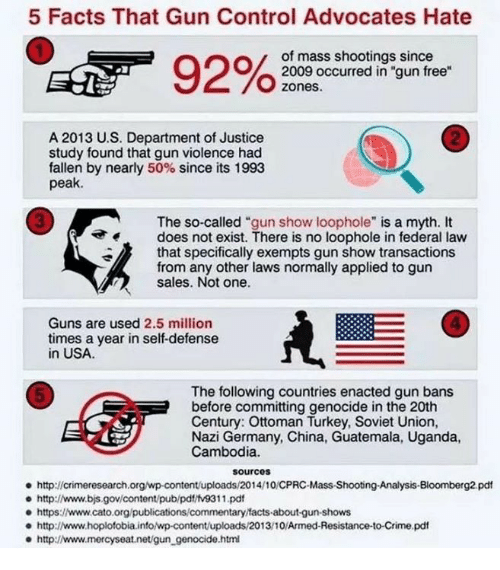 """Crime, Facts, and Guns: 5 Facts That Gun Control Advocates Hate  of mass shootings since  2009 occurred in """"gun free  zones.  2  A 2013 U.S. Department of Justice  study found that gun violence had  fallen by nearly 50% since its 1993  peak.  3  The so-called """"gun show loophole"""" is a myth. It  does not exist. There is no loophole in federal law  that specifically exempts gun show transactions  from any other laws normally applied to gun  sales. Not one.  4  Guns are used 2.5 million  times a year in self-defense  in USA  The following countries enacted gun bans  before committing genocide in the 20th  Century: Ottoman Turkey, Soviet Union,  Nazi Germany, China, Guatemala, Uganda,  Cambodia.  5  sourcos  http://crimeresearch.org/wp-content/uploads/2014/10/CPRC-Mass-Shootng-Analysis-Bloomberg2 pdt  e http://www.bjs.gov/content/pub/pdt/tv9311.pd  e https:www.cato.org/publications/commentary facts-about-gun-shows  http://www.hoplofobia.info/wp-content/uploads/2013/10/Armed-Resistance-to-Crime.pdf  http://www.mercyseat.net/gun_genocide.htm"""