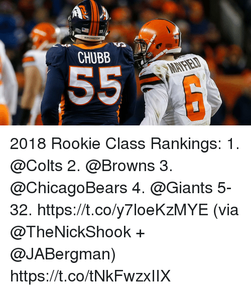 Indianapolis Colts, Memes, and Browns: 55/  CHUBB 2018 Rookie Class Rankings:  1. @Colts 2. @Browns 3. @ChicagoBears 4. @Giants 5-32. https://t.co/y7loeKzMYE (via @TheNickShook + @JABergman) https://t.co/tNkFwzxIIX