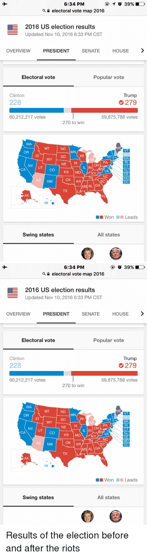 Trump Clinton: 6:34 PM  TO 39%  electoral vote map 2016  E 2016 US election results  Updated Nov 10, 2016 6:33 PM CST  OVERVIEW  PRESIDENT  SENATE  HOUSE  Electoral vote  Popular vote  Clinton  Trump  228  279  60,212,217 votes.  59,875,788 votes.  270 to win  WA  MT  ND  VT  MN  OR  NHI  SD  MA  PA  L NE  IAA  OH  NV  CT  UT  CA  CO  KS  MO  NJ  VA  KY  DE  NC  MD  OK  AR  AZ  NM  SC  DC  MS AL GA  AK  FL  HI  Won Leads  Swing states  All states   6:34 PM  electoral vote map 2016  E 2016 US election results  Updated Nov 10, 2016 6:33 PM CST  OVERVIEW  PRESIDENT  SENATE  HOUSE  Electoral vote  Popular vote  Trump  Clinton  228  279  60,212,217 votes  59,875,788 votes  270 to win  WA  MT  ND  VT  MN  OR  NH  SD  MA  PA  NE  IA  OH  NV  CT  IL IN  CA  CO  1 MO  KS  NJ  VA  KY  DE  NC  TN  MD  OK  AR  NM  SC  DC  MS AL GA  AK  FL  Won Leads  Swing states  All states Results of the election before and after the riots