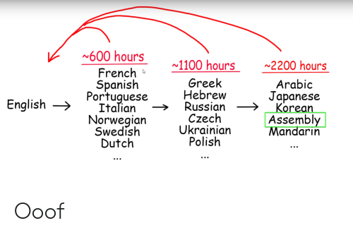 Arabic: 600 hours  1100 hours  2200 hours  French  Spanish  Portuguese  Italian  Norwegian  Swedish  Dutch  Greek  Hebrew  Russian  Czech  Ukrainian  Polish  Arabic  Japanese  Korean  Assembly  Mandarin  English Ooof