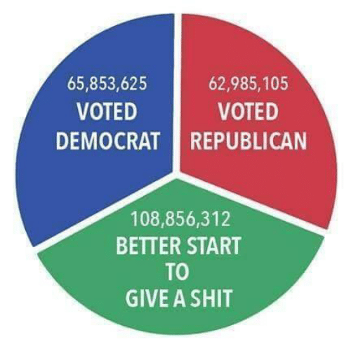 Voted: 62,985,105  65,853,625  VOTED  VOTED  DEMOCRAT REPUBLICAN  108,856,312  BETTER START  TO  GIVE A SHIT