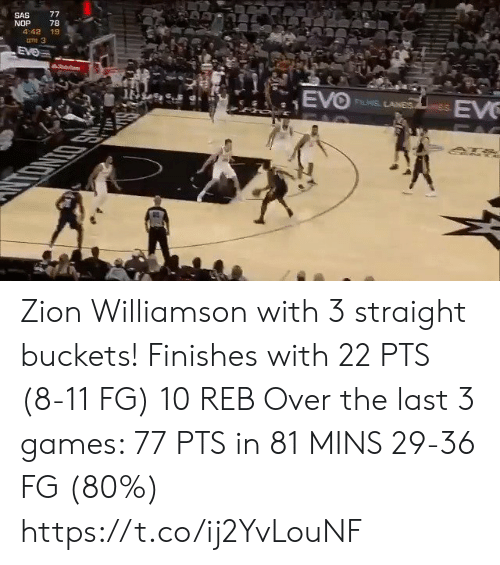 pac: 77  SAS  NOP  4:42 19  78  une 3  EVe  hoit  EVO  EV  FLIS LANES  PAC Zion Williamson with 3 straight buckets! Finishes with 22 PTS (8-11 FG) 10 REB  Over the last 3 games:  77 PTS in 81 MINS 29-36 FG (80%) https://t.co/ij2YvLouNF