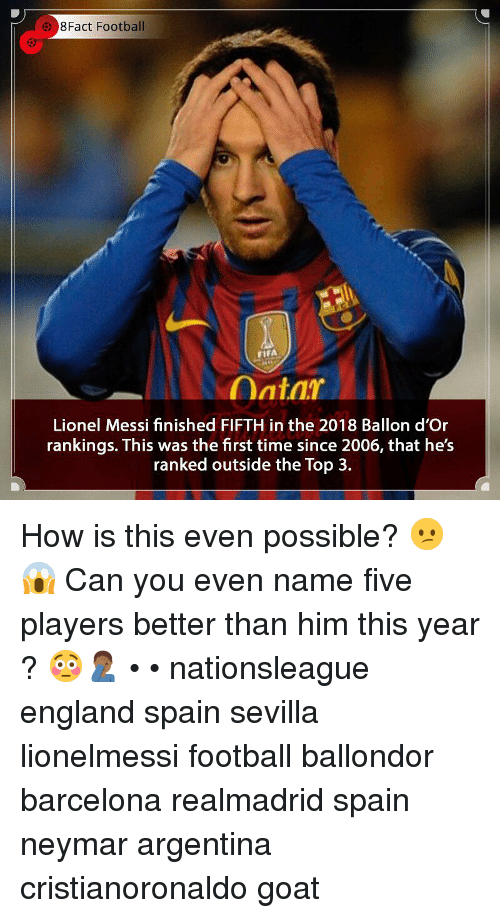 rankings: 8Fact Football  53  FIFA  Lionel Messi finished FIFTH in the 2018 Ballon d'Or  rankings. This was the first time since 2006, that he's  ranked outside the Top 3. How is this even possible? 😕😱 Can you even name five players better than him this year ? 😳🤦🏾‍♂️ • • nationsleague england spain sevilla lionelmessi football ballondor barcelona realmadrid spain neymar argentina cristianoronaldo goat