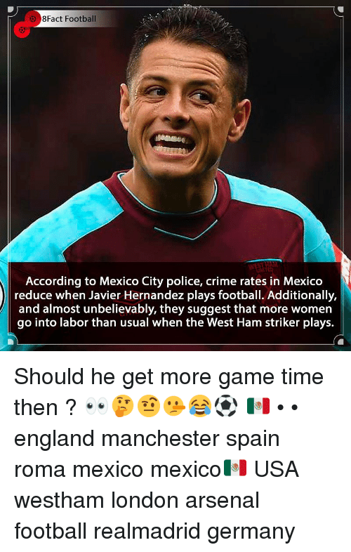 Arsenal, Crime, and England: 8Fact Football  According to Mexico City police, crime rates in Mexico  reduce when Javier Hernandez plays football. Additionally,  and almost unbelievably, they suggest that more women  go into labor than usual when the West Ham striker plays. Should he get more game time then ? 👀🤔🤨🤥😂⚽️ 🇲🇽 • • england manchester spain roma mexico mexico🇲🇽 USA westham london arsenal football realmadrid germany
