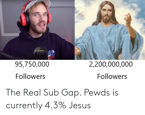 Jesus, The Real, and Gap: 95,750,000  2,200,000,000  Followers  Followers The Real Sub Gap. Pewds is currently 4.3% Jesus