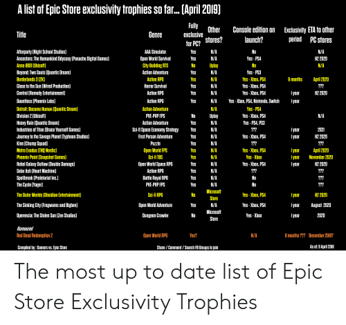 Ash, Detroit, and Journey: A list of Epic Store exclusivity trophies so far... [April 2019)  u  Other Console edition on Exclusivity ETA to other  period PC stores  Genre  exclusive  launch?  No  Yes-PS4  No  Yes- PS3  Yes -Xbox, PSA  Yes - Xbox. PSA  Yes - Xbox. PS.A  forPc? Stores?  N/A  N/A  N/A  H2 2020  Afterparty [Night School Studios]  Ancestors: The Humankind Odyssey [Panache Digital Games]  Anno 1800 (Ubisoft)  Beyond:Two Souls [Quantic Dream]  Borderlands 3 (2K)  Close to the Sun [Wired Production]  Control (Remedy Entertainment]  Dauntless [Phoenix Labs]  Detroit: Become Human [Quantic Dream)  Division 2 Wbisoft)  Heavy Rain (Quantic Dream]  Industries of Titan (Brace Yourself Games]  Journey to the Savage Planet [lyphoon Studios]  Kine [Chump Squad]  Metro Exodus [THQ Nordic]  Phoenix Point (Snapshot Games])  Rebel Galaxy Outlaw [Double Damage]  Solar Ash [Heart Machine]  Spellbreak (Proletariat Inc.]  The Cycle [Yager]  AAA Simulator  Open World Survival  City Building RTS  Action Adventure  Action RPG  Horror Survival  Action RPG  Action RPC  Action Adventure  PVE-PVP FPS  Action Advenfure  No  N/A  6 monthsApril 2020  Yes  H2 2020  es  N/A  Yes-Xbox, PS4, Nintendo, Switch  year  Yes- PS4  Yes - Xbox. PSA  Yes - PS4, PS3  No  Sc-I Space Economy SlralegyYes  I year  First Person Adventure  Puzzle  Open World FPS  Sci-fi TBS  Open World Space RPG  Action RPG  Battle Royal RPG  PVE-PVP FPS  Yes -Xbox. PSA  Yes -Xbox, PS4  Yes -Xbox  Yes -Xbox. PSA  H2 2020  April 2020  H2 2020  year November 2020  Iyear  N/A  No  No  The Outer Worlds (Obsidian Entertainment)  The Sinking City [Frogwares and Bighen]  Operencia: The Stolen Sun [Zen Studios]  Sci fi RPG  Upen World Adventure  Dungeon Crawler  No Microsoft  eS  No  N/A  Store  Microsoft  Yes -Xbox, PSA  Yes - Xbox, PS4  Yes -Xbox  H2 2020  Iyear August 2020  2020  Store  Rumoured  Red Dead Redemption 2  Open World RPE  Yes?  6 months ???  December 2019?  Compiled by:Gamers vs. Epic Store  Share /Comment/ Sear