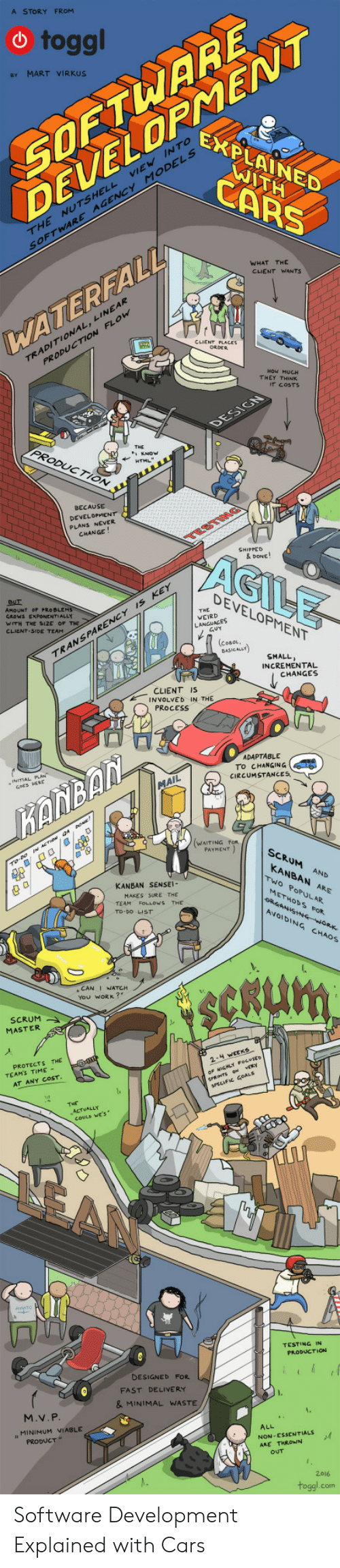 """essentials: A STORY FROM  SOETWARE  ELOPNENNT  toggl  e MART VIRKUS  EXPLAINED  INTo  MODELS  ATH  CARS  THE NUTSHELL  SOFTWARE  AGENCY  WHAT THE  CLIENT WANTS  INEAR  WATEREAL  TRADITIONAL, L  PRODUCTIon  THEY THINK  IT COSTS  PRODUCTION  BECAUSE  DEVELOPMENT  PLANS NEVER  CHANGE  AGILE  & DONE!  DEVELOPMENT  AMOUNT OF PRO BLEM  GROWS EXPONENTIALLY  WITH THE SIZE OF  CLIENT-SIDE TEAM  s KEY  THE  WEIRD  PARENCY  RAN S  SMALL  INCREMENTAL  CHANGES  CLIENT IS  INVOLVED IN THE  PROCESS  ADAPTABLE  To CHANGING  CIRCUMSTANCES  ANBAN  WAITING FoR  SCRUM AND  KANBAN ARE  KANBAN SENSEI  Two PoPULAR.  MAKES SURE THE  TEAM FOLLOWS THE  To-DO LIST  METHODs FoR  AVOIDING CHAOS  e CAN I WATCH  You WORK?  SCRUM  MASTER  PROTECTS THE  TEAMS TIME -  AT ANY COST  ㄇ  TESTING IN  PRODUCTION  DESIGNEb FOR  FAST DELIVERY  & MINIMAL WASTE  M.V. P  MINIMUM VIABLE  PRODUCT""""  ALL  NON -ESSENTIALS  2016  toggl.com Software Development Explained with Cars"""