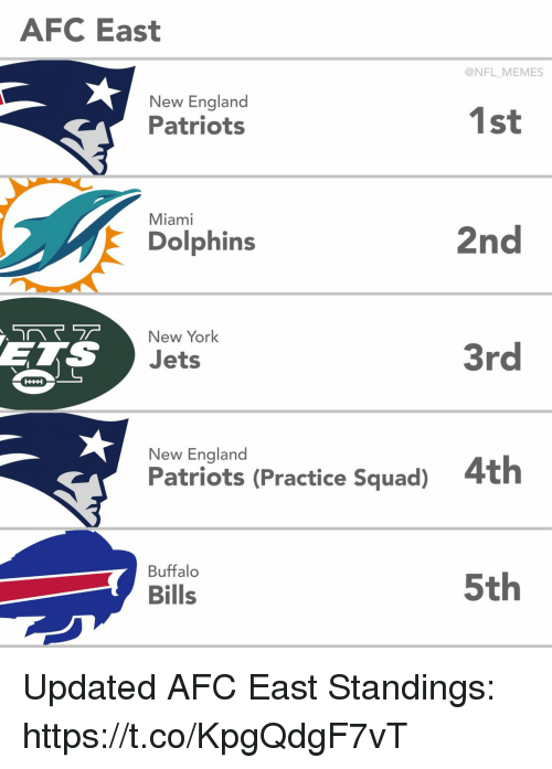 England, Football, and Memes: AFC East  @NFL MEMES  New England  Patriots  1st  Miami  Dolphins  2nd  New York  ETS  Jets  3rd  New England  Patriots (Practice Squad)  4th  Buffalo  Bills  5th Updated AFC East Standings: https://t.co/KpgQdgF7vT