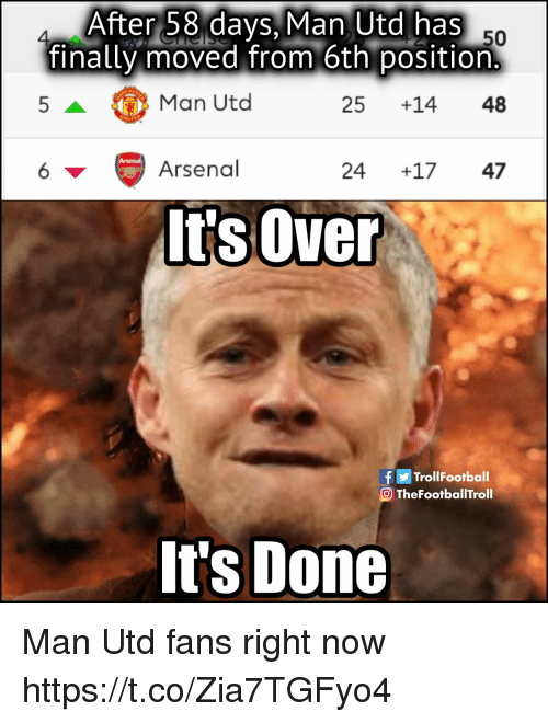Arsenal, Memes, and 🤖: After 58 days, Man Utd has  finally moved from 6th position  4  50  Man Utd  25 +14 48  6  Arsenal  24 +17 47  It's Over  f TrollFootball  O TheFootballTroll  It's Done Man Utd fans right now https://t.co/Zia7TGFyo4