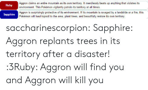 protective: Aggron claims an entire mountain as its own territory. It mercilessly beats up anything that violates its  environment. This Pokémon vigilantly patrols its territory at all times.  Ruby  Aggron is surprisingly protective of its environment. If its mountain is ravaged by a landslide or a fire, this  Pokémon will haul topsoil to the area, plant trees, and beautifully restore its own territory.  Sapphire saccharinescorpion:  Sapphire: Aggron replants trees in its territory after a disaster! :3Ruby: Aggron will find you and Aggron will kill you