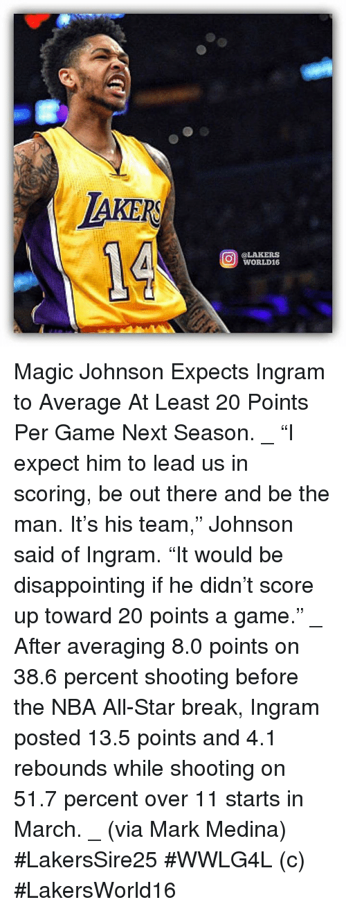 "nba all stars: AKER  O @LAKERS  WORLD16 Magic Johnson Expects Ingram to Average At Least 20 Points Per Game Next Season. _ ""I expect him to lead us in scoring, be out there and be the man. It's his team,"" Johnson said of Ingram. ""It would be disappointing if he didn't score up toward 20 points a game."" _ After averaging 8.0 points on 38.6 percent shooting before the NBA All-Star break, Ingram posted 13.5 points and 4.1 rebounds while shooting on 51.7 percent over 11 starts in March. _ (via Mark Medina)  #LakersSire25 #WWLG4L   (c) #LakersWorld16"