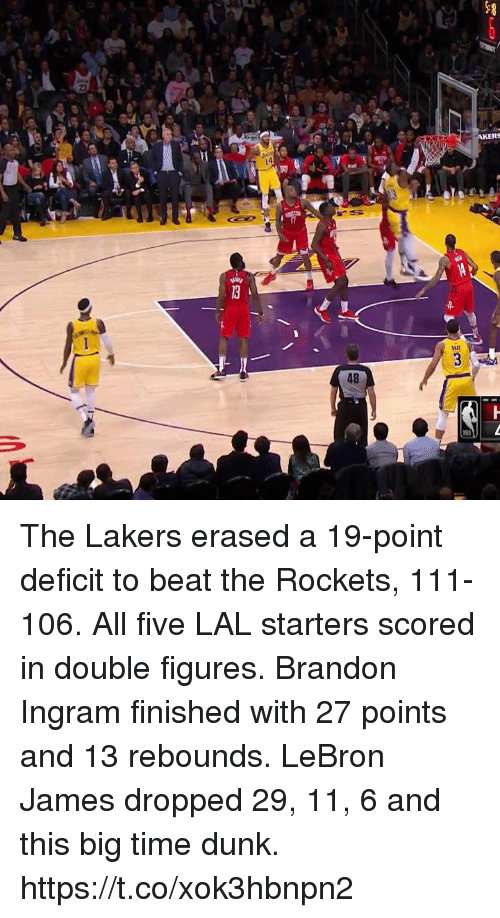 rockets: AKERS  48 The Lakers erased a 19-point deficit to beat the Rockets, 111-106.  All five LAL starters scored in double figures.  Brandon Ingram finished with 27 points and 13 rebounds.   LeBron James dropped 29, 11, 6 and this big time dunk.  https://t.co/xok3hbnpn2