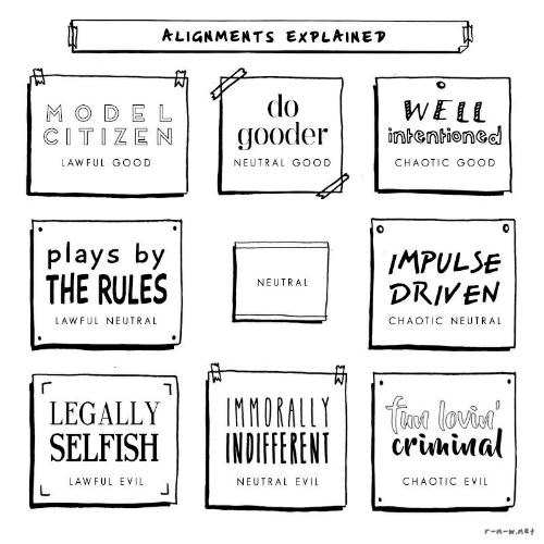 Good, Evil, and Net: ALIGNMENTS EXPLAINEP  do  gooder  WELL  intentioned  M ODE L  CITIZEN  LAWFUL GOOD  NEUTRAL GOOD  CHAOTIC GOOD  plays by  THE RULES  IMPULSE  DRIVEN  NEUTRAL  LAWFUL NEUTRAL  CHAOTIC NEUTRAL  IMMORALLY  INDIFFERENT  urnd lovin  crunival  LEGALLY  SELFISH  LAWFUL EVIL  CHAOTIC EVIL  NEUTRAL EVIL  L  r-n-w.net