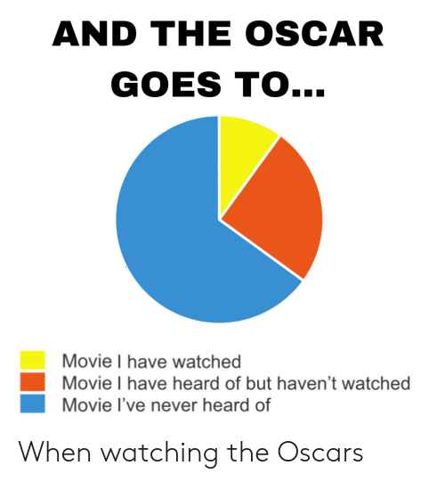 the oscars: AND THE OSCAR  GOES TO...  Movie I have watched  Movie I have heard of but haven't watched  Movie I've never heard of When watching the Oscars