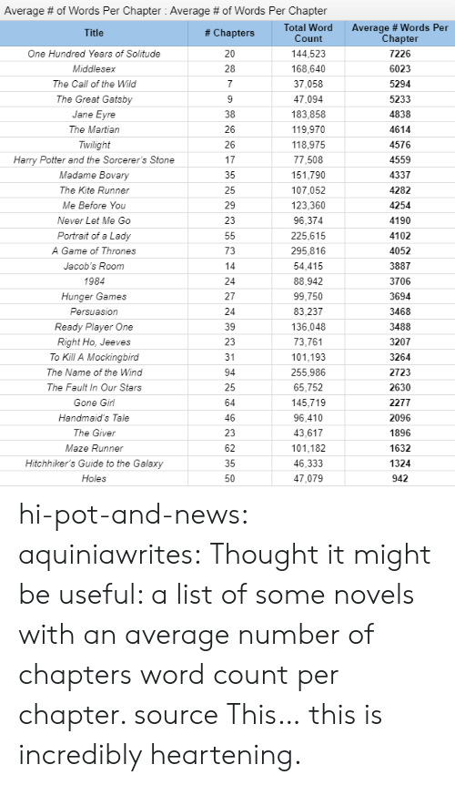 It Might Be: Average # of Words Per Chapter : Average # of Words Per Chapter  Total Word  Count  Average # Words Per  Chapter  # Chapters  144,523  One Hundred Years of Solitude  7226  168,640  Middlesex  6023  37,058  The Call of the Wild  5294  The Great Gatsby  47,094  5233  183,858  4838  Jane  The Martian  119,970  4614  Twilight  118,975  4576  Harry Potter and the Sorcerer's Stone  77,508  4559  Madame Bovary  151,790  4337  The Kite Runner  107,052  4282  123,360  Me Before You  4254  4190  Never Let Me Go  96,374  225,615  4102  Portrait of a Lady  295,816  A Game of Thrones  4052  54,415  Jacob's Room  3887  1984  88,942  3706  Hunger Games  99,750  3694  Persuasion  83,237  3468  Ready Player One  136,048  3488  73,761  Right Ho, Jeeves  3207  101,193  To Kill A Mockingbird  31  3264  255,986  The Name of the Wind  2723  The Fault In Our Stars  65,752  2630  145,719  Gone Girl  2277  96,410  Handmaid's Tale  2096  1896  43,617  The Giver  101,182  Maze Runner  1632  Hitchhiker's Guide to the Galaxy  46,333  1324  Holes  47,079  942 hi-pot-and-news: aquiniawrites: Thought it might be useful: a list of some novels with an average number of chapters  word count per chapter. source  This… this is incredibly heartening.