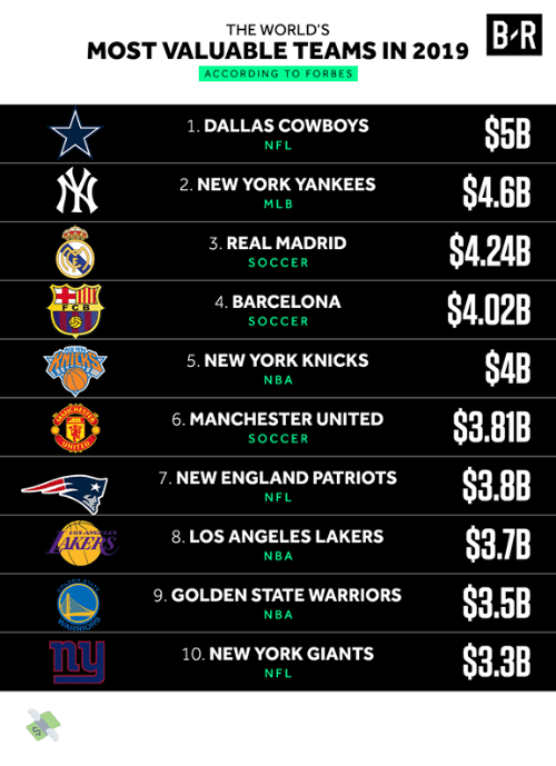madrid: B R  THE WORLD'S  MOST VALUABLE TEAMS IN 2019  ACCORDING TO FORBES  $5B  1. DALLAS COWBOYS  NFL  $4.6B  2. NEW YORK YANKEES  MLB  $4.24B  3. REAL MADRID  SOCCER  $4.02B  4. BARCELONA  FCB  SOCCER  $4B  5. NEW YORK KNICKS  NBA  $3.81B  6. MANCHESTER UNITED  SOCCER  UNIT  $3.8B  7. NEW ENGLAND PATRIOTS  NFL  $3.7B  8. LOS ANGELES LAKERS  AKERS  NBA  STATE  PEN  $3.5B  9. GOLDEN STATE WARRIORS  NBA  ARSHONS  $3.3B  10. NEW YORK GIANTS  NFL 💸