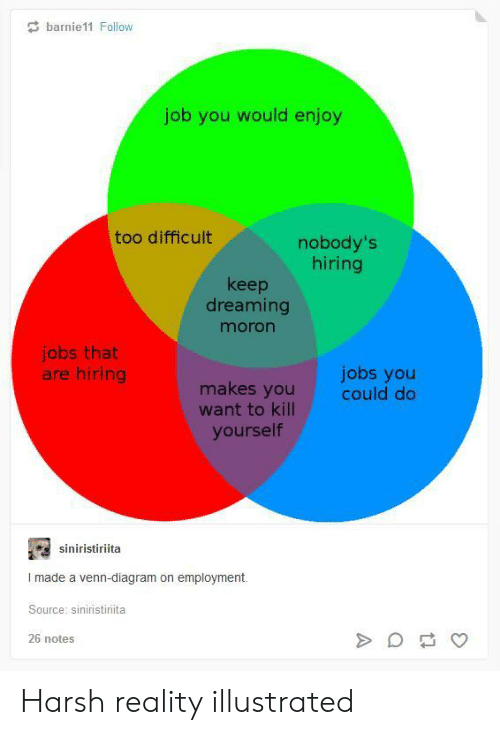 Jobs, Harsh, and Diagram: barnie11 Follow  job you would enjoy  too difficult  nobody's  hiring  keep  dreaming  moron  jobs that  are hiring  jobs you  could do  makes you  want to kill  yourself  siniristiriita  I made a venn-diagram on employment.  Source: siniristiriita  26 notes Harsh reality illustrated