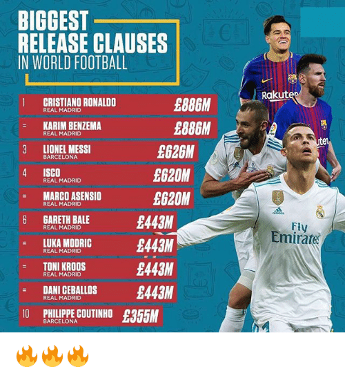 Barcelona, Cristiano Ronaldo, and Football: BIGGEST  RELEASE CLAUSES  IN WORLD FOOTBALL  Rakuten  1 CRISTIANO RONALDO  £886M  REAL MADRID  KARIM BENZEMA  £886M  £626M  £620M  £620M  REAL MADRID  LIONEL MESSI  BARCELONA  4 ISCO  : MARCO ASENSIO  6 GARETH BALE  REAL MADRID  REAL MADRID  £443M  Fly  Emirate  REAL MADRID  LUKA MODRIC  MODIG 443M  REAL MADRID  TONI KROOS  REAL MADRID  £443M  DANI CEBALLOS 443M  REAL MADRID  0 PHLIPPE COUTINHO £355M  BARCELONA 🔥🔥🔥