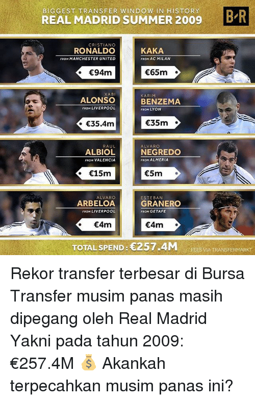 Cristiano Ronaldo, Memes, and Real Madrid: BIGGEST TRANSFER WINDOW IN HISTORY  REAL MADRID SUMMER 2009B  CRISTIANO  RONALDO  FROM MANCHESTER UNITED  KAKA  FROM AC MILAN  65m  XABI  ALONSO  FROM LIVERPOOL  KARIM  BENZEMA  FROM LYON  35.4m  35m  RAUL  ALBIOL  FROM VALENCIA  ALVARGO  NEGREDO  FROM ALMERIA  . 15m  5m  ALVARO  ARBELOA  FROM LIVERPOOL  ESTEBAN  GRANERO  FROM GETAFE  4m  4m  TOTAL SPEND: 257.4M  TRANSFERMARKT  FEES VIA TRANSFERMARKT Rekor transfer terbesar di Bursa Transfer musim panas masih dipegang oleh Real Madrid Yakni pada tahun 2009: €257.4M 💰 Akankah terpecahkan musim panas ini?