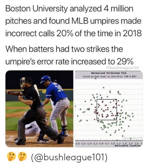dale: Boston University analyzed 4 million  pitches and found MLB umpires made  incorrect calls 20% of the time in 2018  When batters had two strikes the  umpire's error rate increased to 29%  @bushleague101  Nornalized Strikezone Plot  Called by Dale Scott on 2010-00-12 (TOR BOS)  2.5-2.0-1.5 -1.0-0.5 0.0 0.5 1.0 1.5 2.0 2.5 3  Horizontal Location 🤔🤔  (@bushleague101)