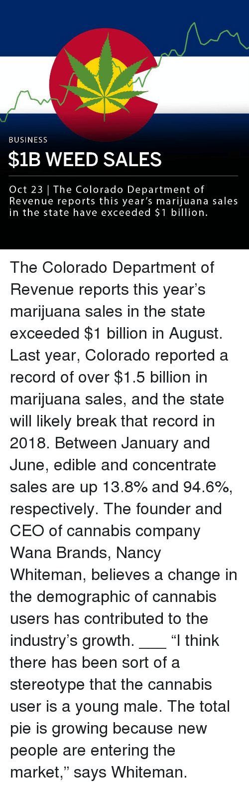 "respectively: BUSINESS  $1B WEED SALES  Oct 23 | The Colorado Department of  Revenue reports this year's marijuana sales  in the state have exceeded $1 billion The Colorado Department of Revenue reports this year's marijuana sales in the state exceeded $1 billion in August. Last year, Colorado reported a record of over $1.5 billion in marijuana sales, and the state will likely break that record in 2018. Between January and June, edible and concentrate sales are up 13.8% and 94.6%, respectively. The founder and CEO of cannabis company Wana Brands, Nancy Whiteman, believes a change in the demographic of cannabis users has contributed to the industry's growth. ___ ""I think there has been sort of a stereotype that the cannabis user is a young male. The total pie is growing because new people are entering the market,"" says Whiteman."