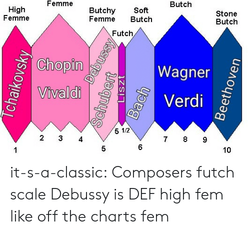 Tumblr, Blog, and Charts: Butch  Femme  Butchy Soft  Femme Butch  Stone  Butch  High  Femme  Futch  Chopin  2  Wagner  Verdi  0  Vivaldi  5 1/2  7 8 9  2 3 4  6  10  5 it-s-a-classic:  Composers futch scale  Debussy is DEF high fem like off the charts fem