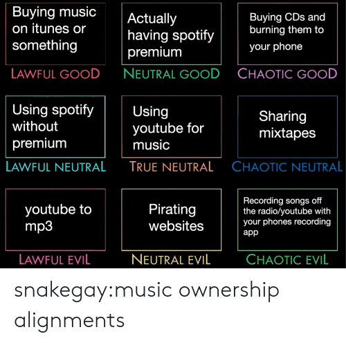 iTunes: Buying music  on itunes or  something  Actually  having spotify  premium  NEUTRAL GOOD  Buying CDs and  burning them to  your phone  LAWFUL GOOD  CHAOTIC GOOD  Using spotifyUsing  without  premiunm  youtube for  music  TRUE NEUTRAL  Sharing  mixtapes  LAWFUL NEUTRAL  CHAOTIC NEUTRAL  youtube to  mp3  Pirating  websites  Recording songs off  the radio/youtube with  your phones recording  app  LAWFUL EVIL  NEUTRAL EVIL  CHAOTIC EVIL snakegay:music ownership alignments