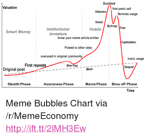 """know your meme: Buzzfeed  Valuation  first panic sell  Normies usage  Greed  Bull rap Fear  Public  Institutional  investors  Smart Money  know your meme article written  Capitulation  Posted to other sites  overused in original community  ironic usage  First reposts  Bear trap  Despair  Original post  Mean  Stealth Phase  Awareness Phase  Mania Phase  Blow off Phase  Time <p>Meme Bubbles Chart via /r/MemeEconomy <a href=""""http://ift.tt/2lMH3Ew"""">http://ift.tt/2lMH3Ew</a></p>"""